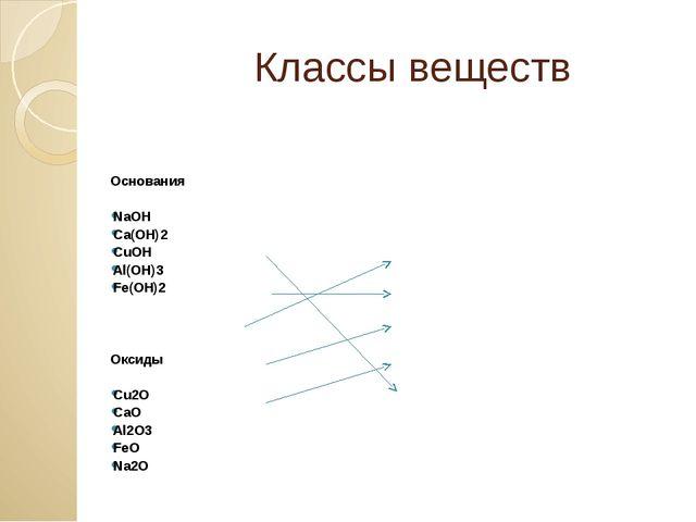 Классы веществ Основания NaOH Ca(OH)2 CuOH Al(OH)3 Fe(OH)2 Оксиды Сu2O CaO A...