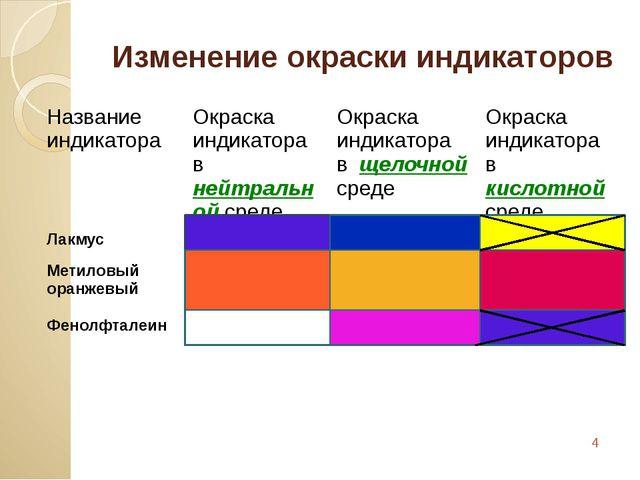 Изменение окраски индикаторов Название индикатора Окраскаиндикатора внейтраль...