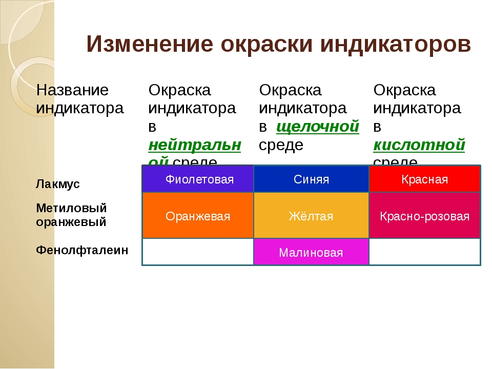 Изменение окраски индикаторов Фиолетовая Жёлтая Оранжевая Малиновая Красно-ро...