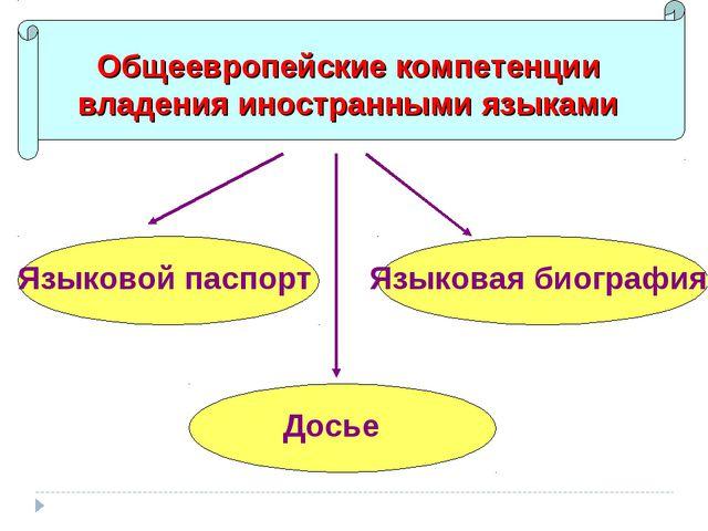 Общеевропейские компетенции владения иностранными языками Языковой паспорт Яз...