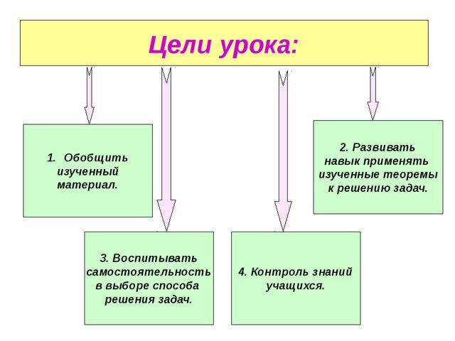 Цели урока: 3. Воспитывать самостоятельность в выборе способа решения задач....
