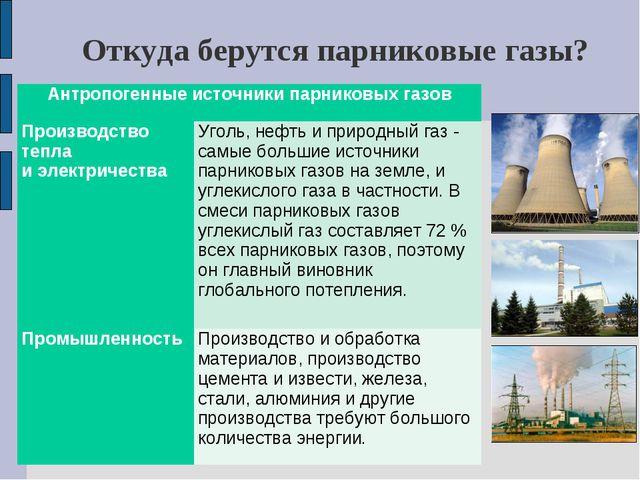 Откуда берутся парниковые газы? Антропогенные источники парниковых газов Про...