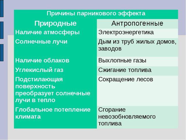 Причины парникового эффекта ПриродныеАнтропогенные Наличие атмосферыЭлектр...