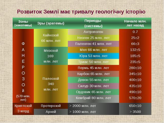 Розвиток Землі має тривалу геологічну історію Зоны(зонотемы) Эры (эратемы) Пе...