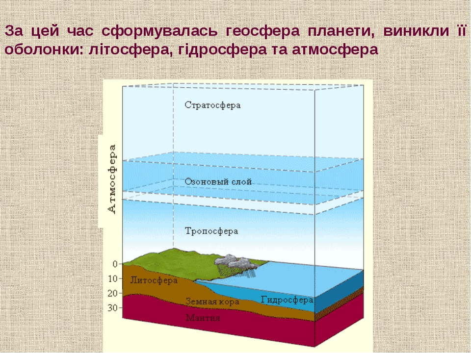 За цей час сформувалась геосфера планети, виникли її оболонки: літосфера, гід...