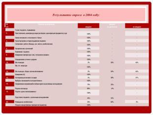 Результаты опроса в 2004 году: № п/п Перечень манипуляций  владеют владеют