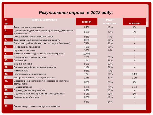 Результаты опроса в 2012 году: № п/п Перечень манипуляций владеют владеют не...