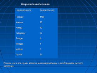 Национальный состав Поселок, как и вся страна. является многонациональным, с