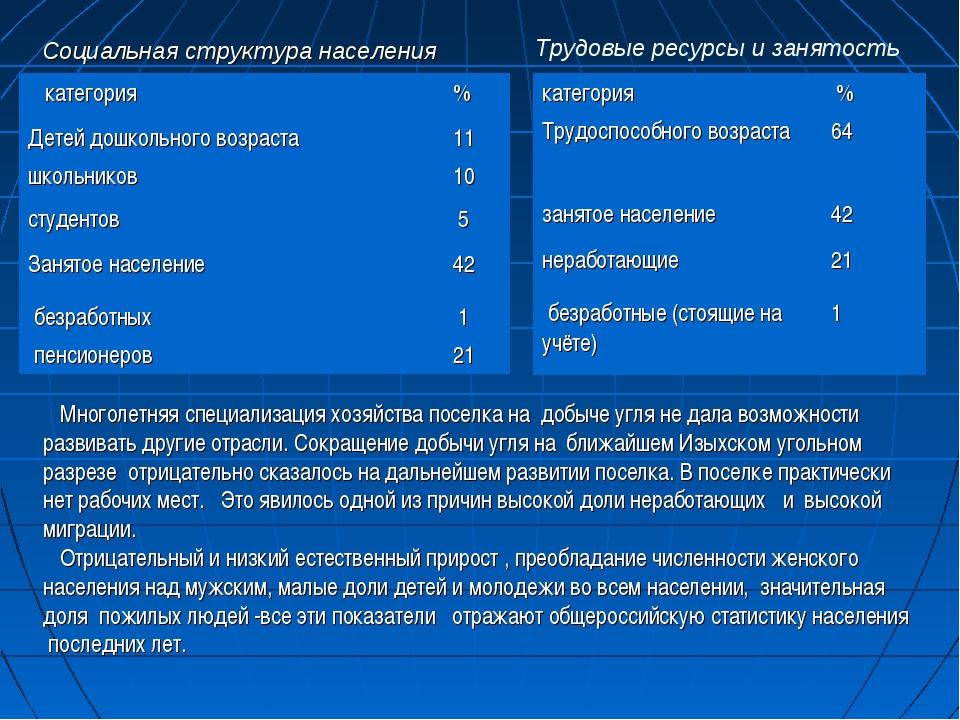 Социальная структура населения Трудовые ресурсы и занятость Многолетняя спец...