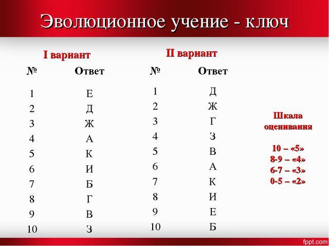 Эволюционное учение - ключ I вариант II вариант Шкала оценивания 10 – «5» 8-9...