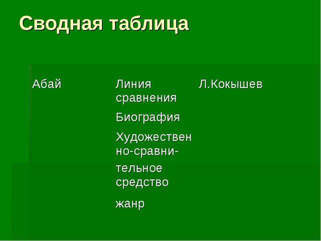 Сводная таблица АбайЛиния сравненияЛ.Кокышев Биография Художественно-сра...