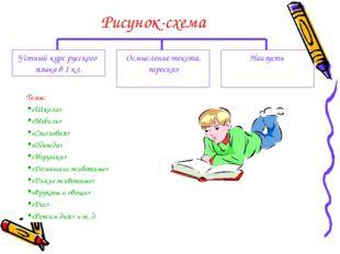 Рисунок-схема Устный курс русского языка в 1 кл. Осмысление текста, пересказ