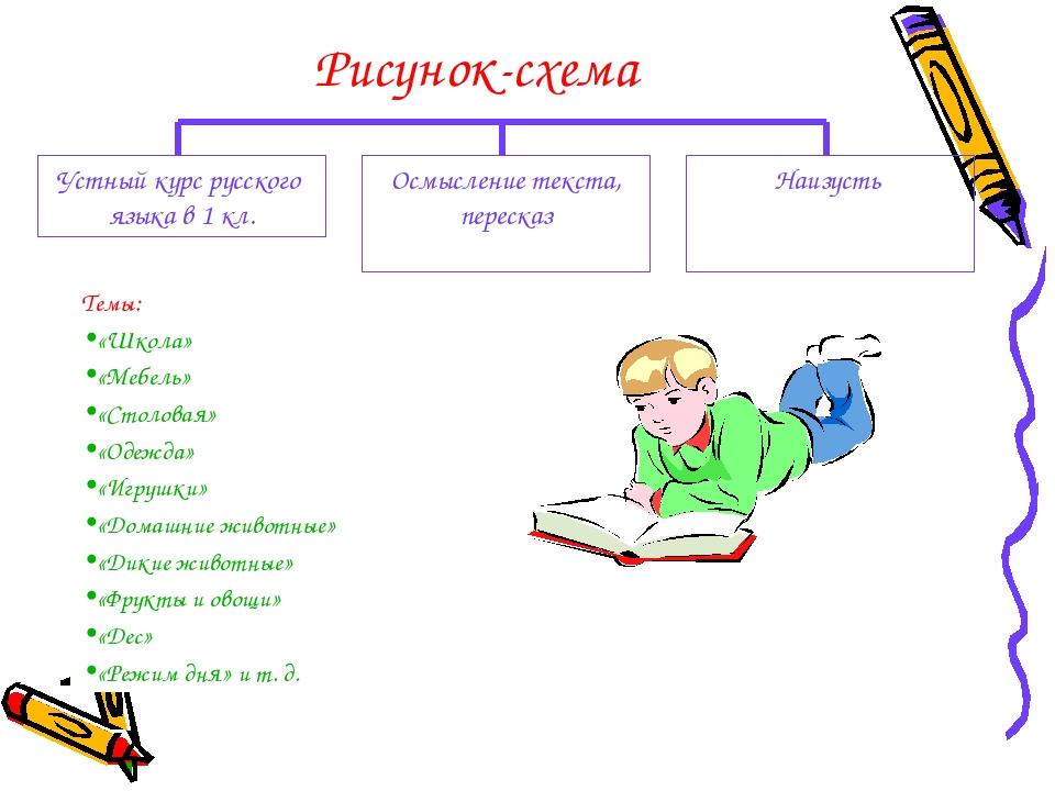 Рисунок-схема Устный курс русского языка в 1 кл. Осмысление текста, пересказ...