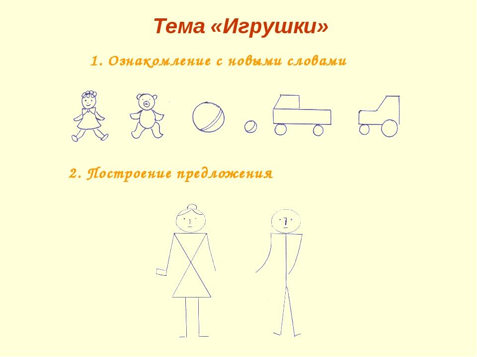 Тема «Игрушки» Ознакомление с новыми словами 2. Построение предложения