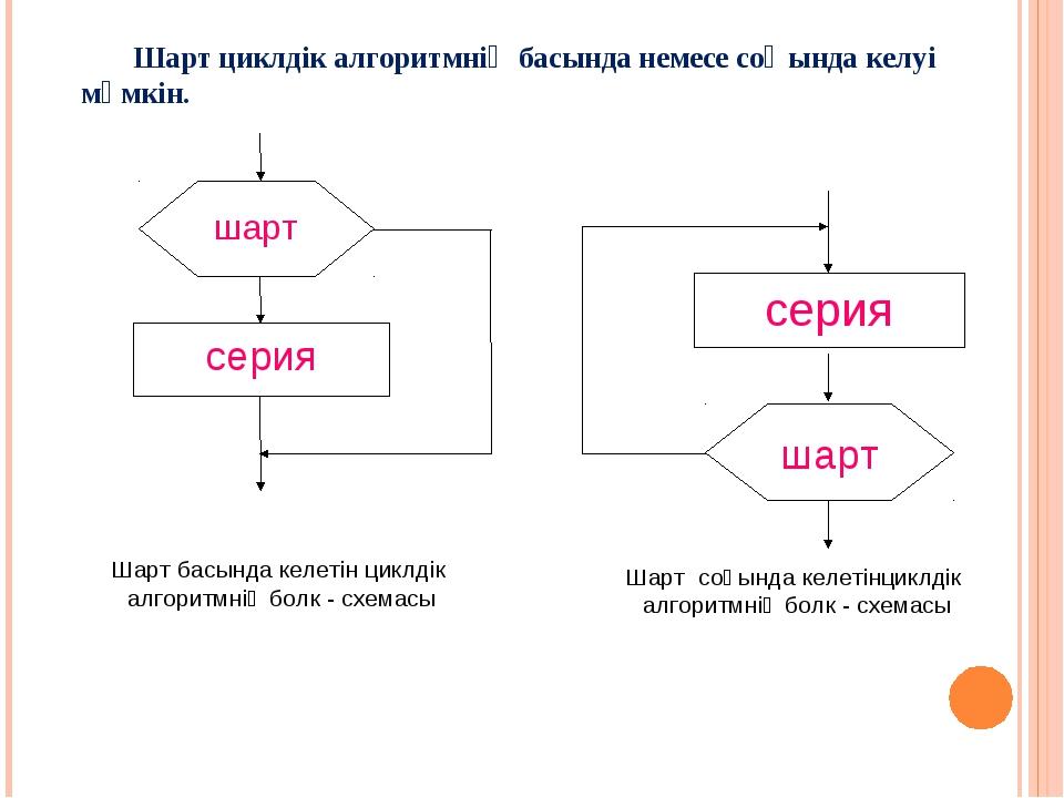 Шарт басында келетін циклдік алгоритмнің болк - схемасы Шарт соңында келетінц...