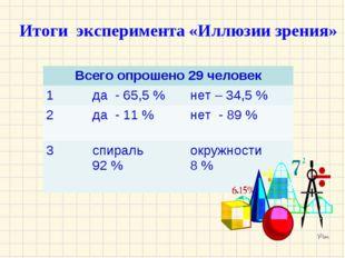 Итоги эксперимента «Иллюзии зрения» Всего опрошено 29 человек 1да - 65,5 %