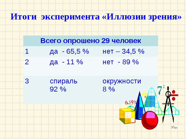 Итоги эксперимента «Иллюзии зрения» Всего опрошено 29 человек 1да - 65,5 %...