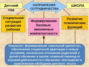 Социальная ситуация развития ребенка Формирование базовых жизненных компетент