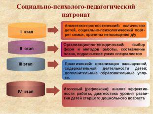 Социально-психолого-педагогический патронат I этап II этап IV этап III этап
