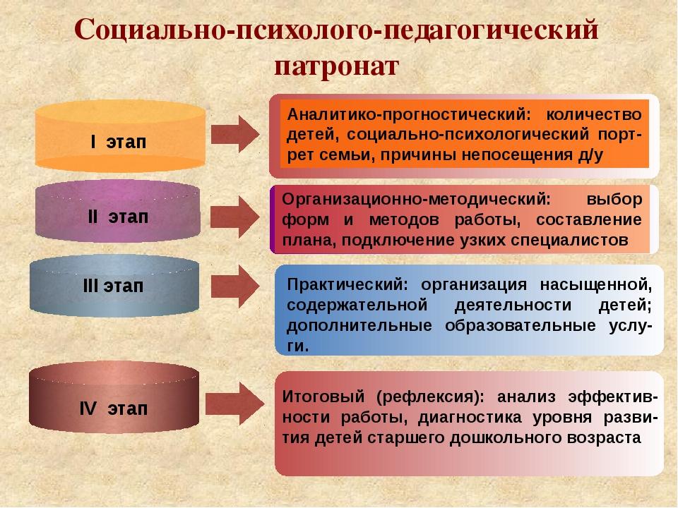 Социально-психолого-педагогический патронат I этап II этап IV этап III этап...