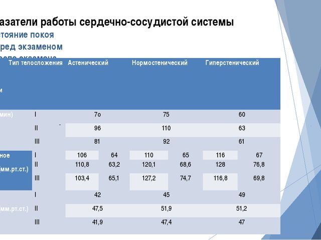 Показатели работы сердечно-сосудистой системы I-Состояние покоя II- Перед экз...