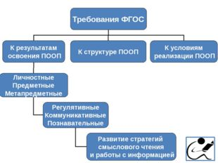 Требования ФГОС К результатам освоения ПООП К структуре ПООП К условиям реали