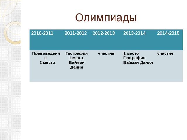 Олимпиады 2010-2011 2011-2012 2012-2013 2013-2014 2014-2015 Правоведение 2 ме...