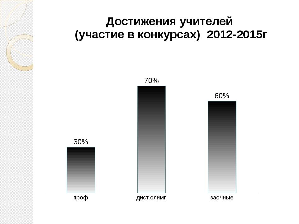 Достижения учителей (участие в конкурсах) 2012-2015г