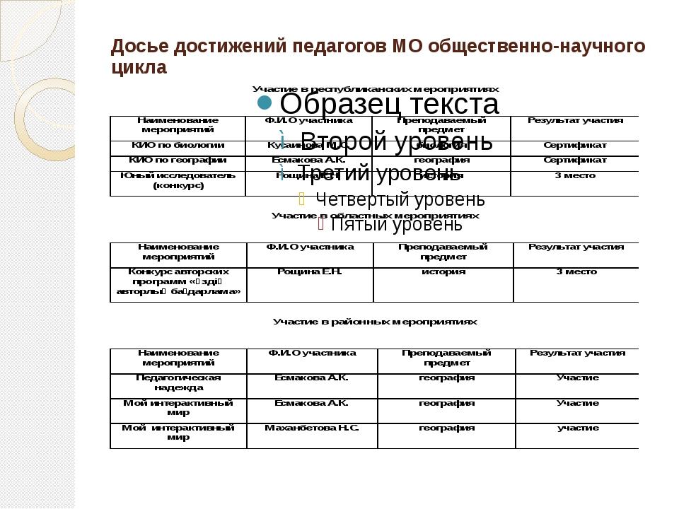 Досье достижений педагогов МО общественно-научного цикла