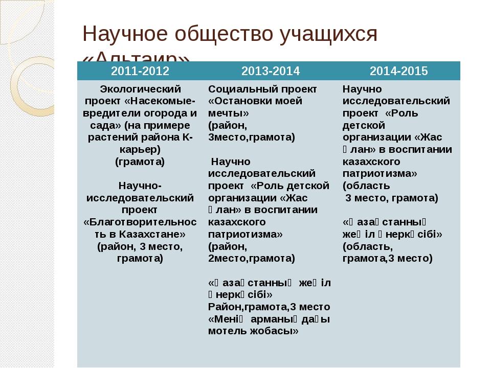 Научное общество учащихся «Альтаир» 2011-2012 2013-2014 2014-2015 Экологическ...