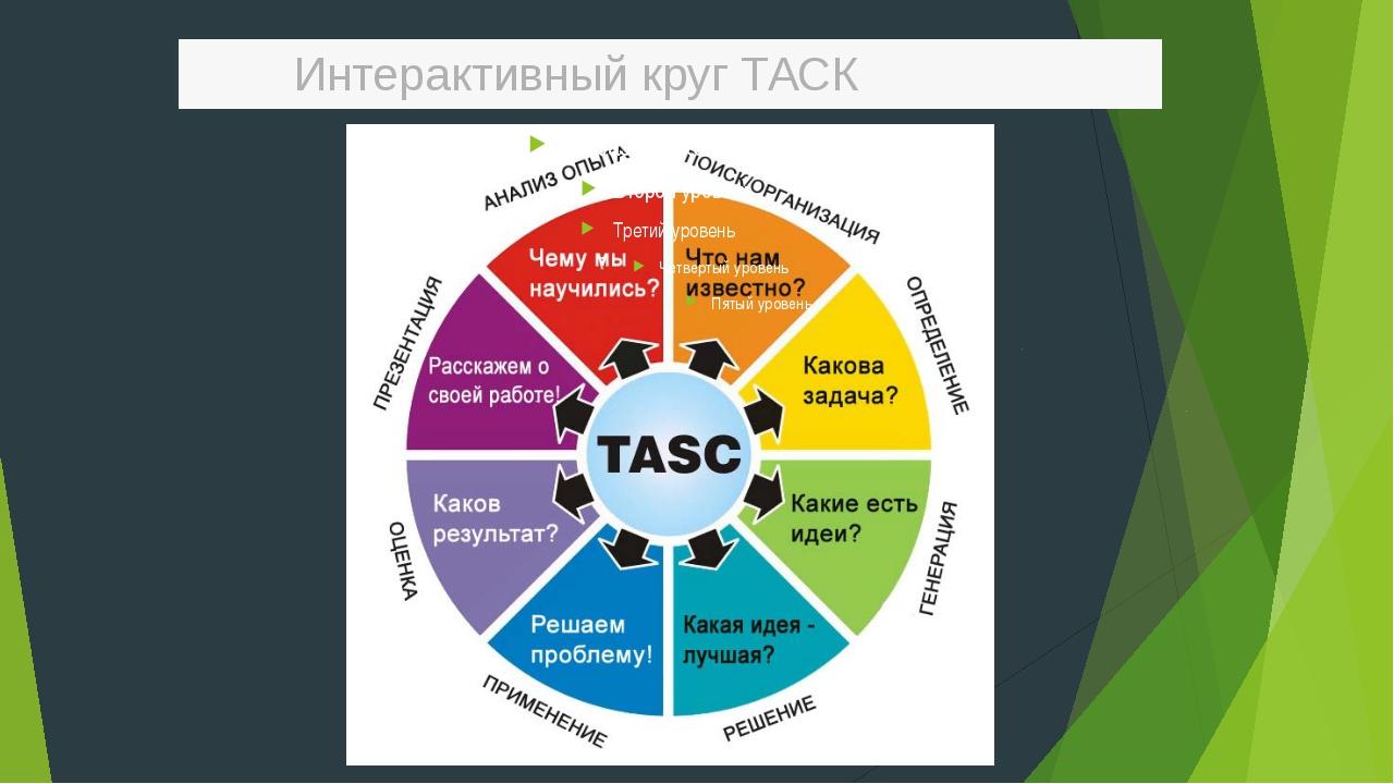 Интерактивный круг ТАСК