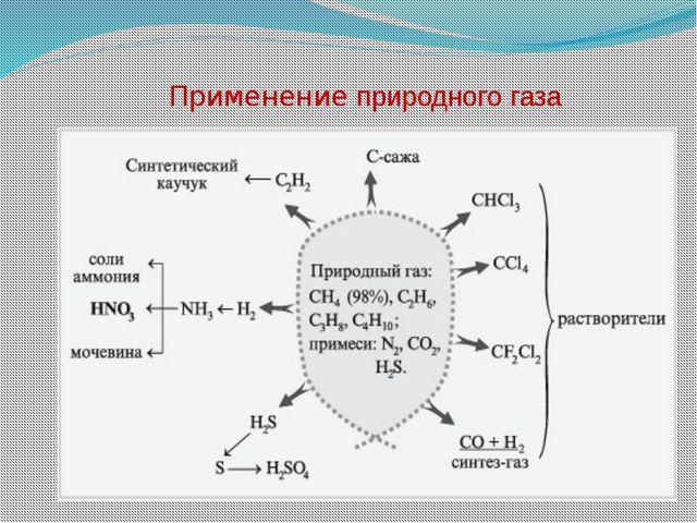 Применение природного газа ...
