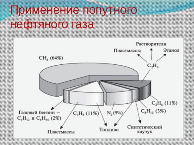 Применение попутного нефтяного газа