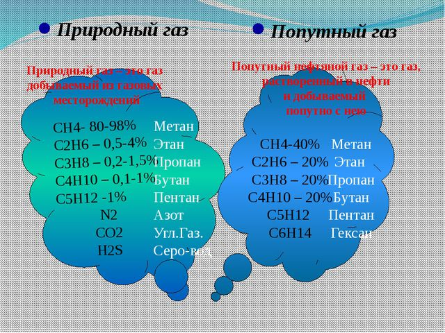 Природный газ Попутный газ СН4- 80-98% С2Н6 – 0,5-4% С3Н8 – 0,2-1,5% С4Н10 –...