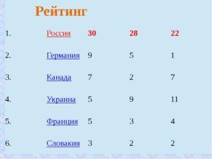 Рейтинг 1. Россия 30 28 22 2. Германия 9 5 1 3. Канада 7 2 7 4. Украина 5 9 1