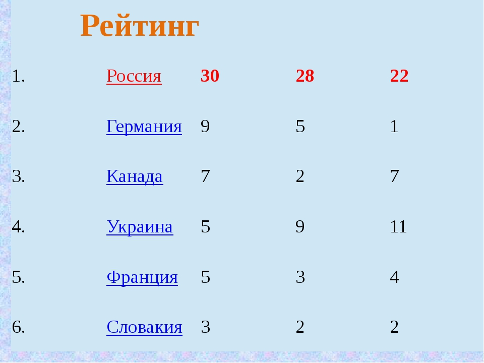 Рейтинг 1. Россия 30 28 22 2. Германия 9 5 1 3. Канада 7 2 7 4. Украина 5 9 1...