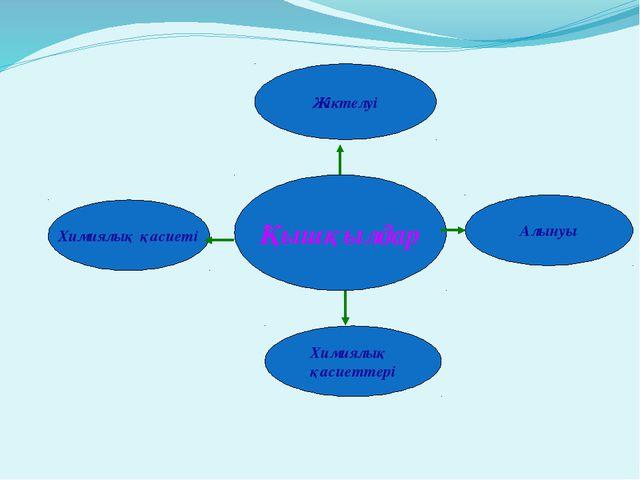 Қышқылдар Химиялық қасиеті Алынуы Химиялық қасиеттері Жіктелуі