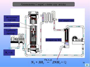 * Аммиакты өнеркәсіпте алу жолы N2 + H2 Турбоком прессор катализатор Жылуалма