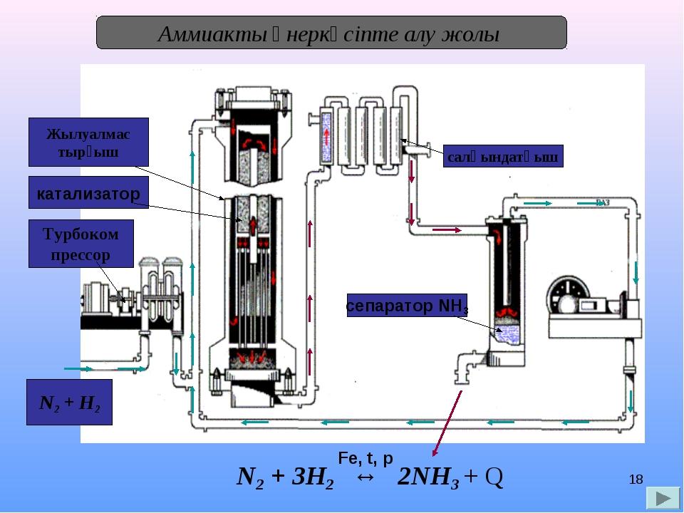 * Аммиакты өнеркәсіпте алу жолы N2 + H2 Турбоком прессор катализатор Жылуалма...