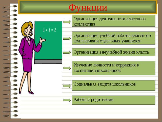 Функции Организация деятельности классного коллектива Организация учебной раб...