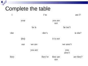 Complete the table I			I'm			am I? 	your			you are not		 		he is			he isn't