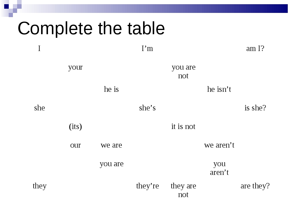 Complete the table I			I'm			am I? 	your			you are not		 		he is			he isn't...
