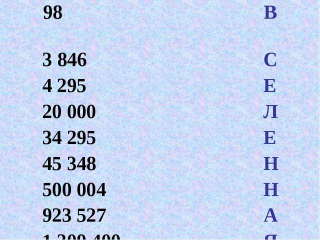 98 В 3 846 С 4 295 Е 20 000 Л 34 295 Е 45 348 Н 500 004 Н 923 527 А 1 309 40...