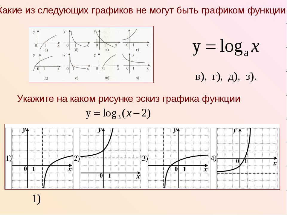 Укажите на каком рисунке эскиз графика функции Какие из следующих графиков не...