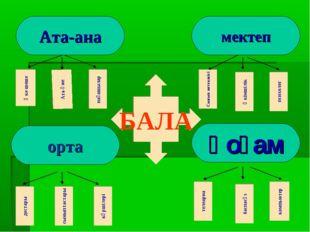 мектеп Ата-ана орта қоғам Әке-шеше Ата-әже нағашылар телеарна баспасөз компью
