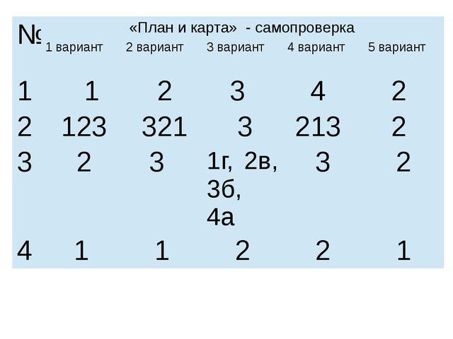 № «План и карта» - самопроверка 1 вариант 2 вариант 3 вариант 4 вариант 5 вар...