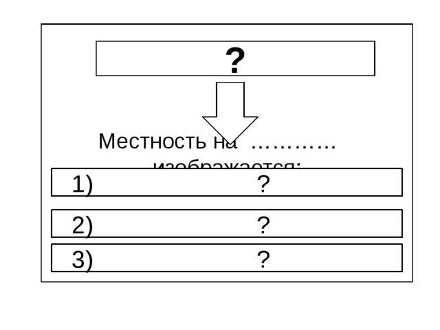 Местность на ………… изображается: ? 1) ? 3) ? 2) ?