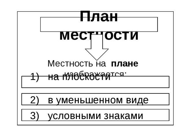 Местность на плане изображается: План местности 1) на плоскости 3) условными...