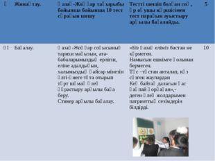 Ү Жинақтау. Қазақ-Жоңғартақырыбы бойынша бойынша 10 тест сұрағын шешу Тестті