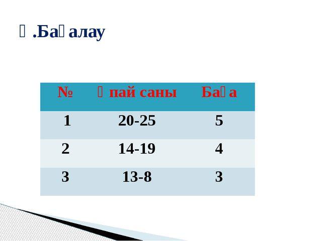 Ү.Бағалау № Ұпай саны Баға 1 20-25 5 2 14-19 4 3 13-8 3